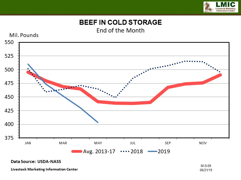 Graphic-Beef in Cold Storage