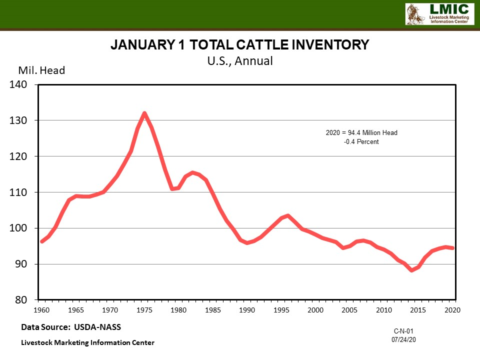 Graphic -- January 1 Total Cattle Inventory