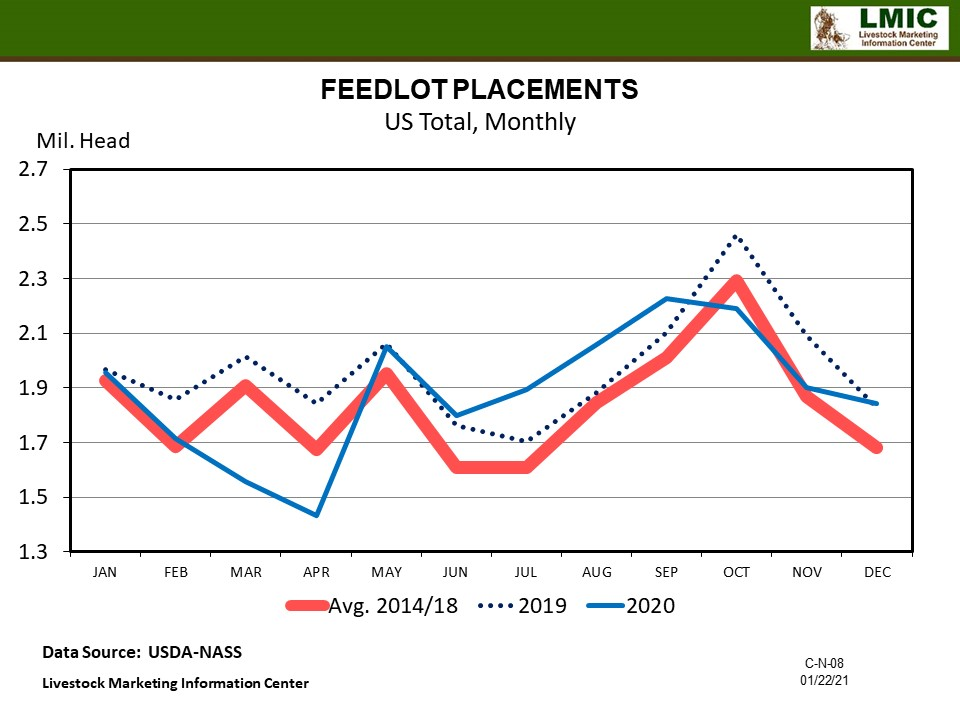 Graphic -- Feedlot Placements