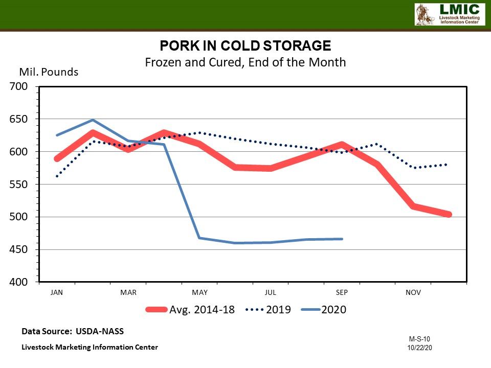 Graphic -- Pork in Cold Storage