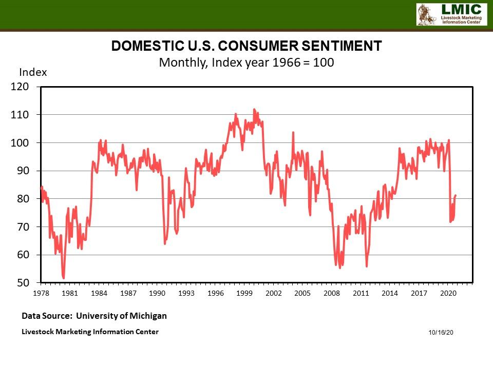 Graphic -- Domestic U.S. Consumer Sentiment