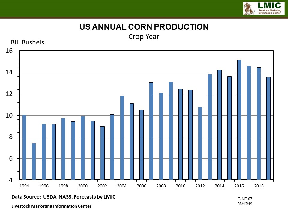 Graphic- Corn Production