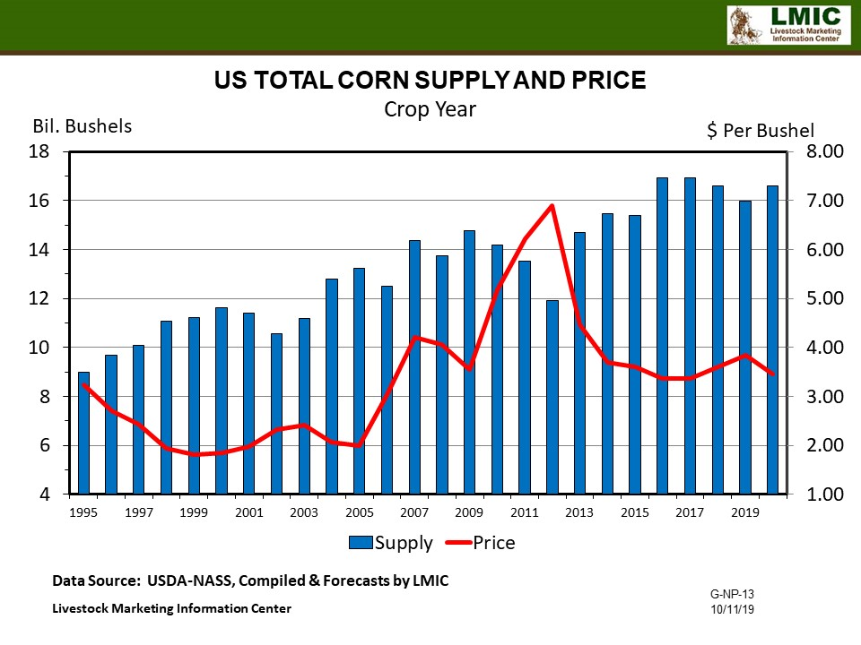 Graphic--Corn Supply