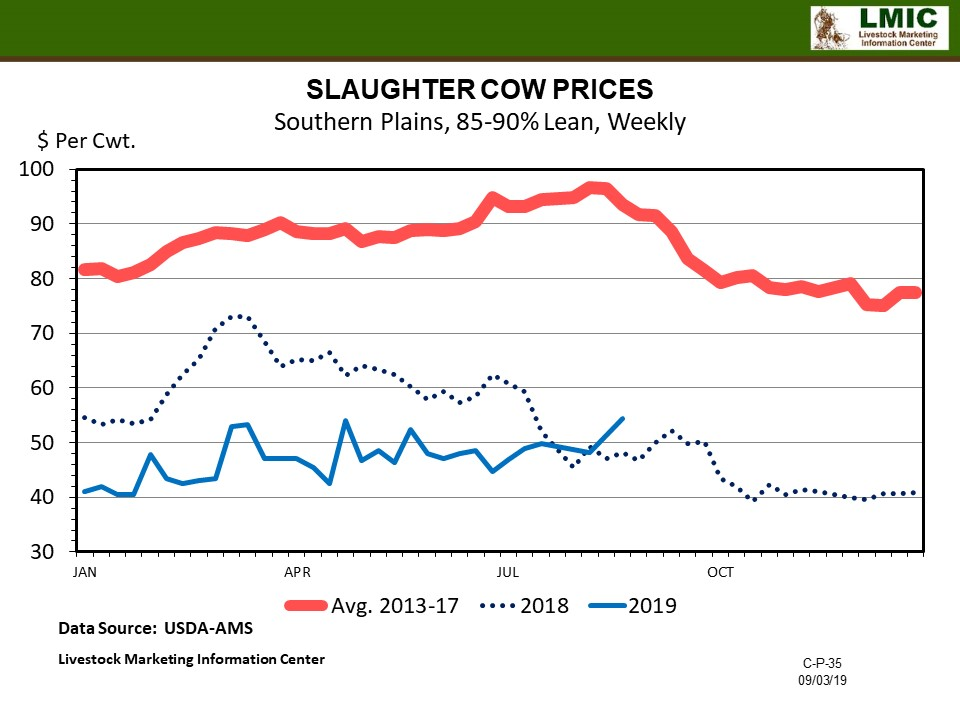 Graphic--Cull Cow Values