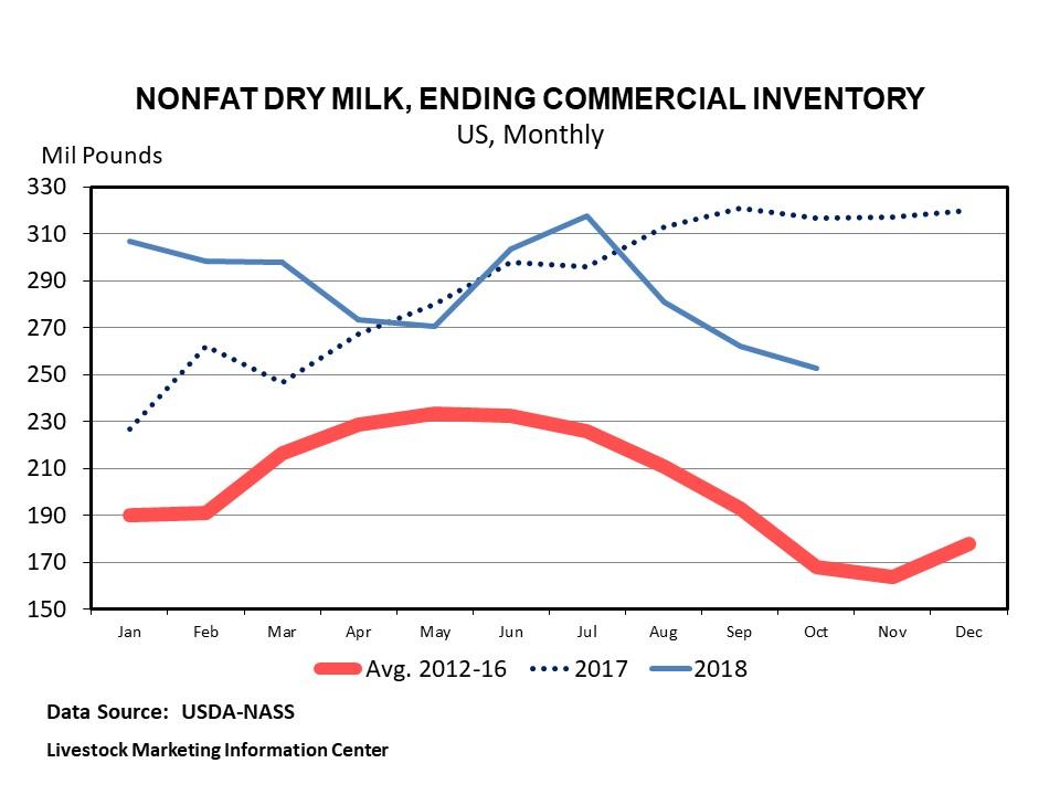 Graphic -- U.S. Monthly Milk Powder Stocks