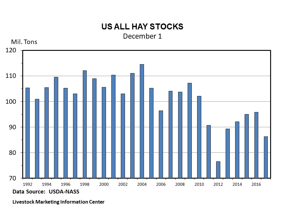 Graphic -- U.S. December 1 Hay Stocks