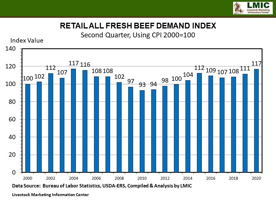 Graphic -- Retail All Fresh Beef Demand Index
