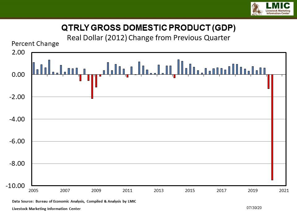 Quarter over Quarter GDP