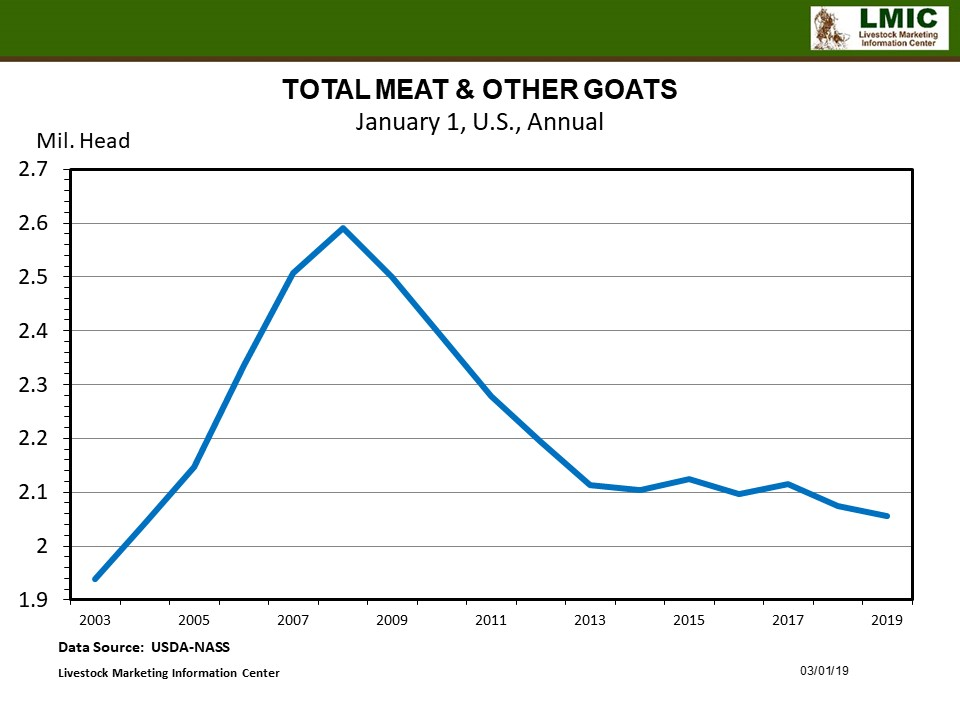 Graphic--Meat Goat Inventory