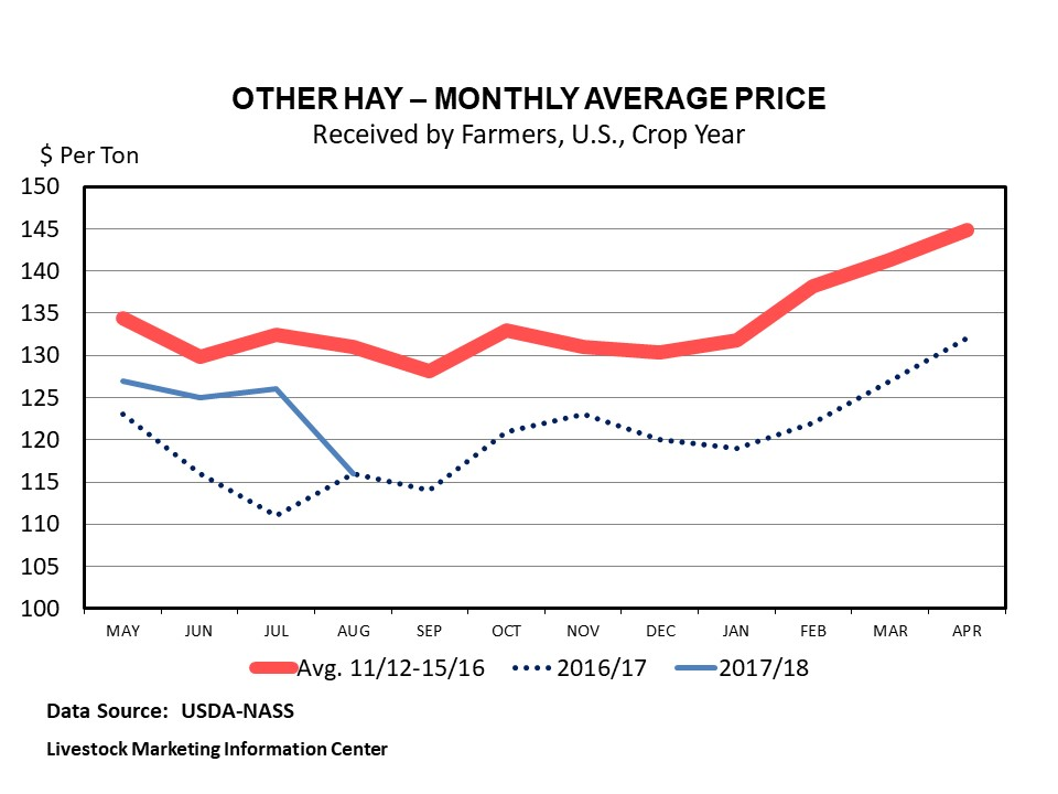 Graphic -- Monthly U.S. Other Hay Prices