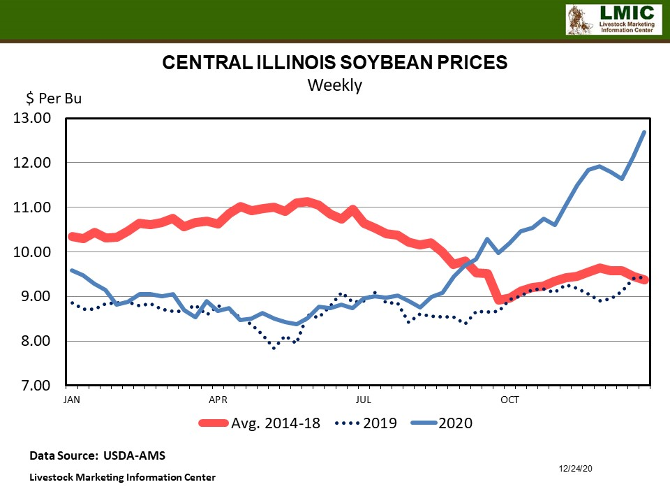 Graphic -- CENTRAL ILLINOIS SOYBEAN PRICES