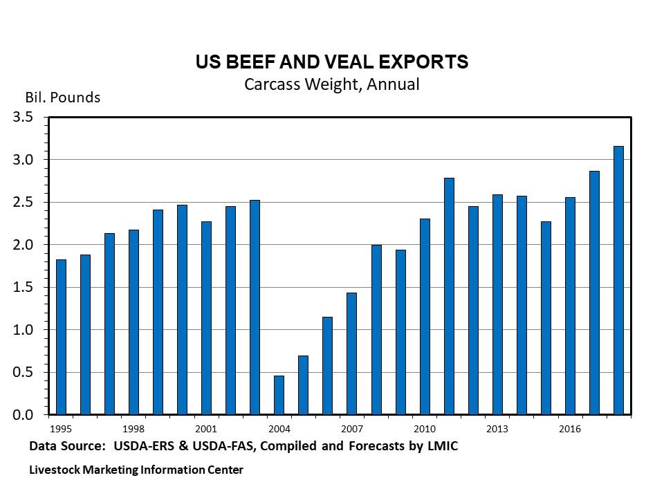 Graphic -- Annual U.S. Pork Export Tonnage