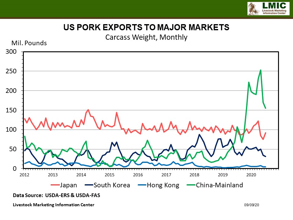 Graphic -- US Pork Exports to Major Markets