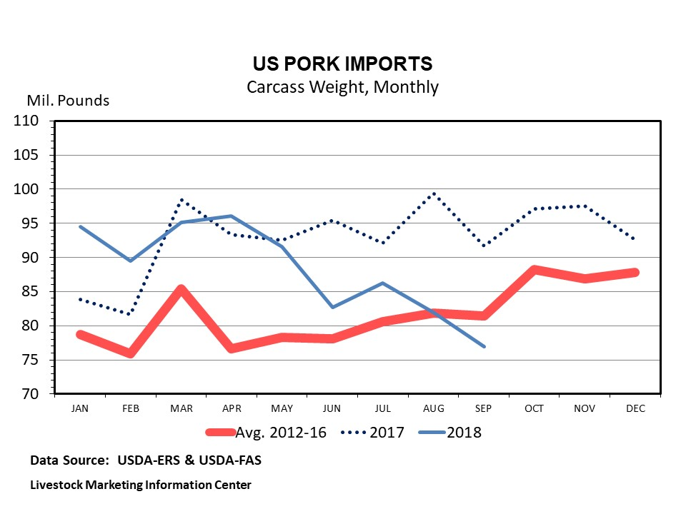 Graphic -- Monthly U.S. Pork Imports (Tonnage)