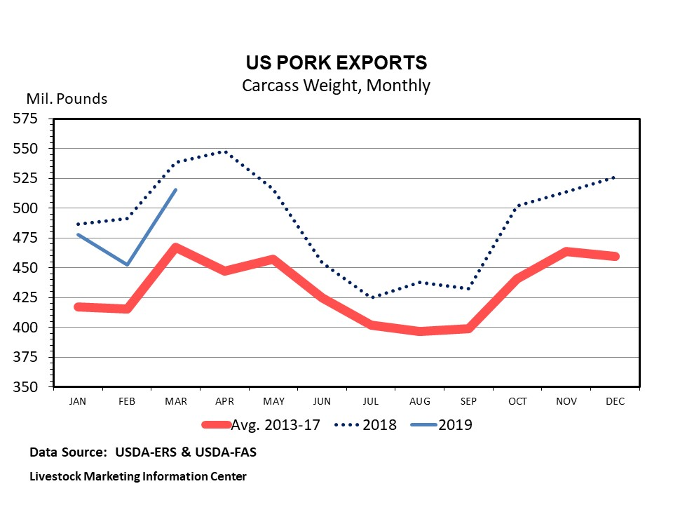 Graphic -- Monthly U.S. Pork Exports (Carcass Weight)