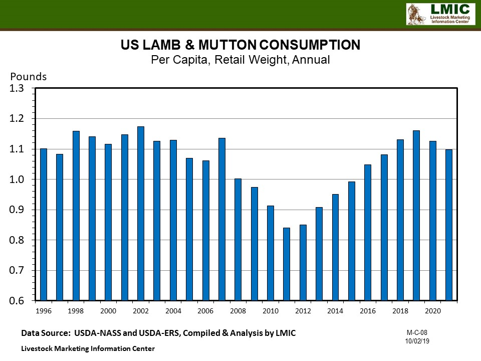 Graphic -- Annual U.S. Red Meat and Poultry Consumption