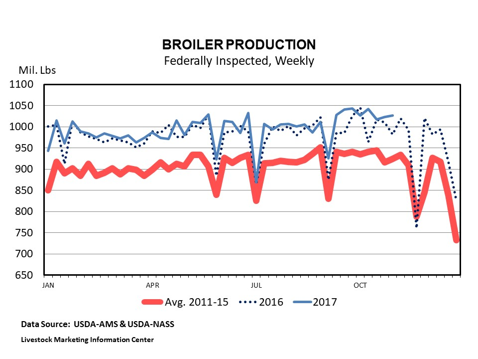 Graphic -- Weekly Boiler Production