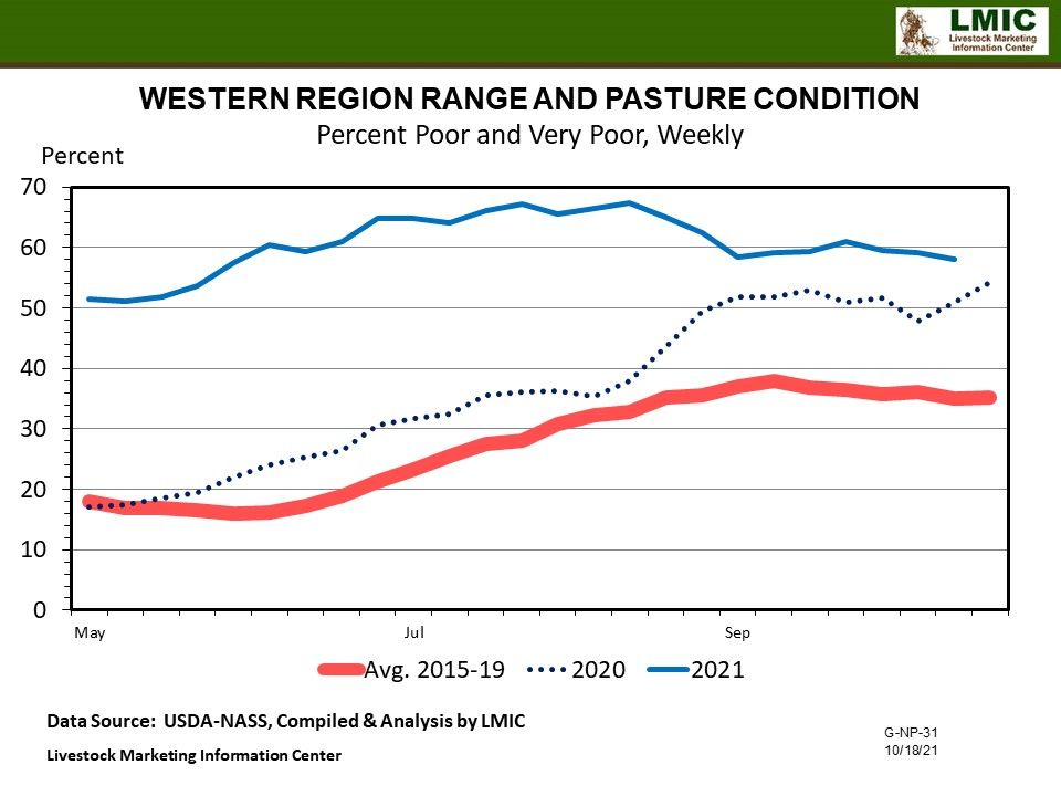 Graphic -- Plains Weekly pasture and Range (Percentage Poor and Very Poor)
