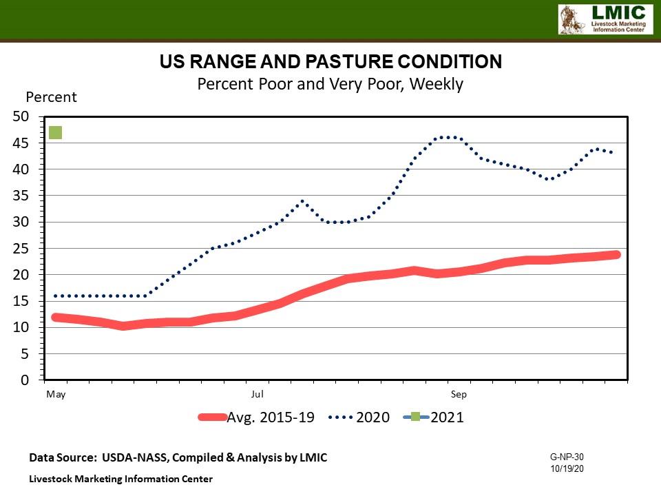 U.S. Pasture and Range Conditions