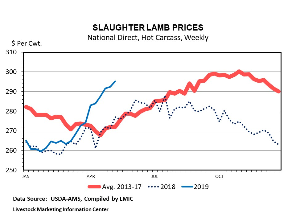 Graphic -- Weekly National Formula Slaughter Lamb Prices