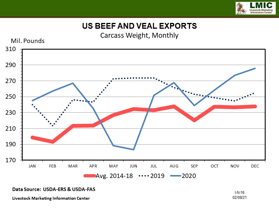 Graphic -- US BEEF AND VEAL EXPORTS Carcass Weight, Monthly