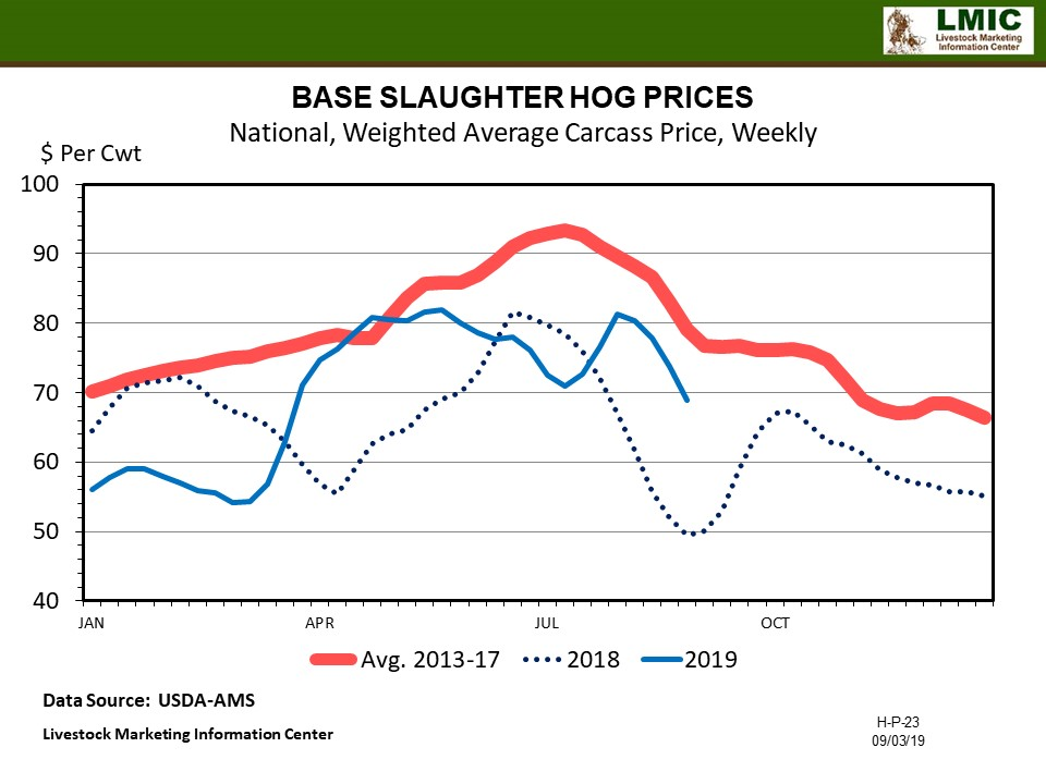 Graphic--Hog Base Prices