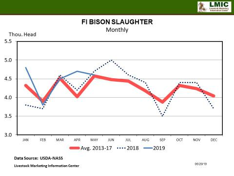 Graphic- Bison Slaughter Monthly