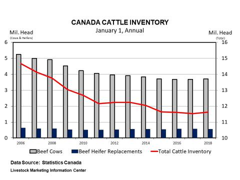 Graphic -- Annual Canadian Cattle Inventory