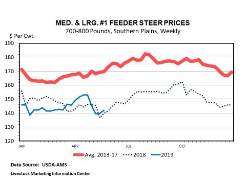Graphic -- Weekly Choice Beef Cutout (Wholesale) Value