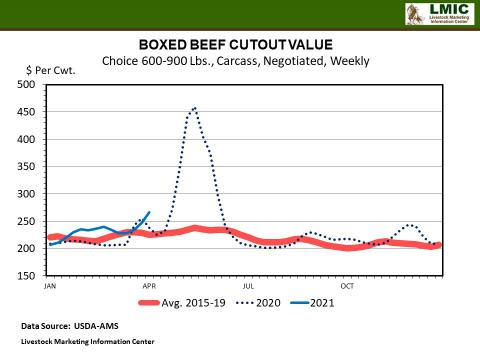 Graphic -- BOXED BEEF CUTOUT VALUE Choice 600-900 Lbs., Carcass, Negotiated, Weekly