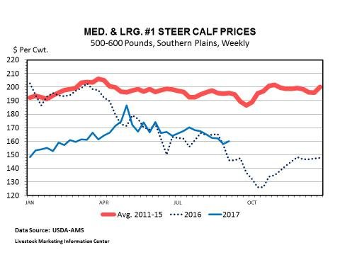 Graphic -- Weekly Southern Plains Steer Calf Prices