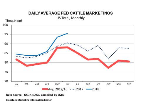 Graphic -- Monthly U.S. Cattle on Feed