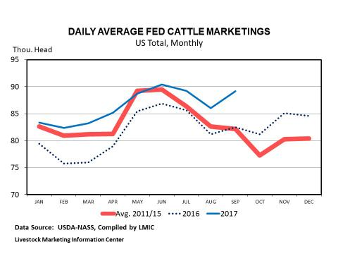 Graphic -- Daily Average Fed Cattle Marketed