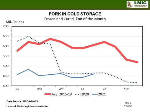 Graphic -- PORK IN COLD STORAGE Frozen and Cured, End of the Month