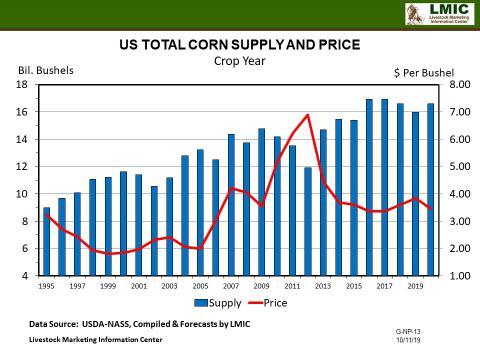 Graphic--Corn Supply