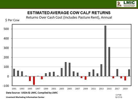 Graphic--Cow Calf Returns