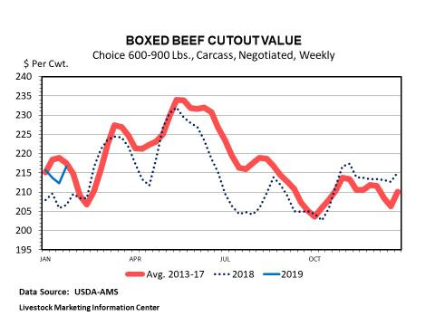 Graphic -- Weekly Choice Negotiated Beef Cutout Value