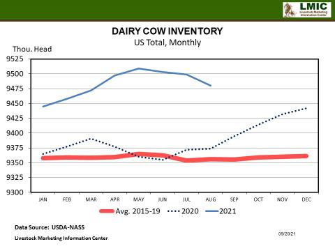 Graphic--DAIRY COW INVENTORY US Total, Monthly