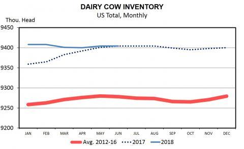 Milk cow inventory trend
