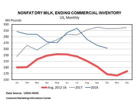 Graphic -- Monthly US Milk Production Per Cow