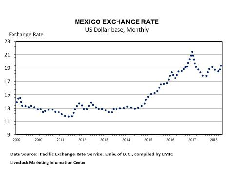 Graphic -- Monthly Exchange Rate: U.S. Mexico
