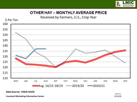 Graphic -- Other Hay - Monthly Average Price