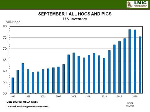 Graphic--SEPTEMBER 1 ALL HOGS AND PIGS U.S. Inventory