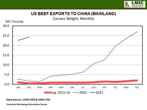 Graphic -- US BEEF EXPORTS TO CHINA (MAINLAND) Carcass Weight, Monthly