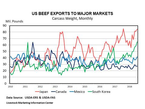Graphic -- Monthly US Beef Exports to Key Countries