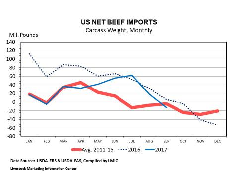 Graph -- U.S. Monthly Net Beef Imports