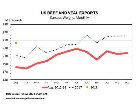 Graphic -- Monthly U.S. Beef and Veal exports (carcass weight)