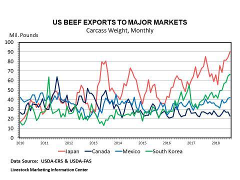 Graphic -- Monthly U.S. Beef Export Tonnage