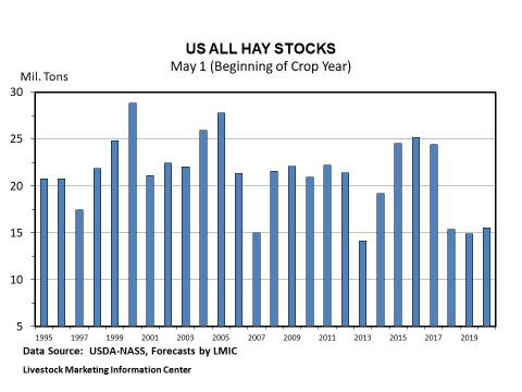 Graphic -- May 1 U.S. Hay Stocks, with Forecast for 2010