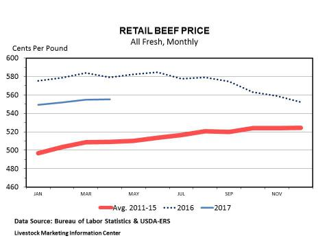 Chart showing meat price monthly